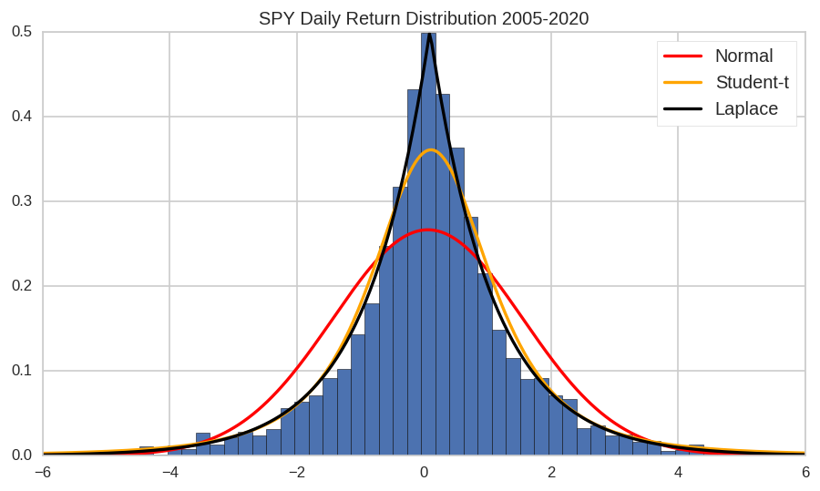 SPY returns distribution