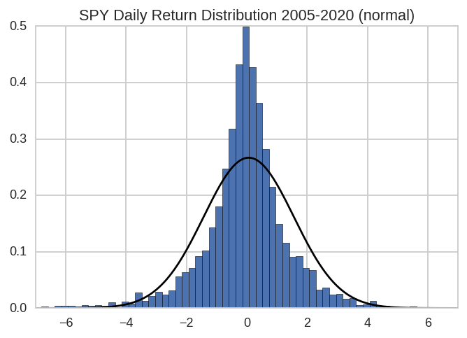 SPY normal distribution
