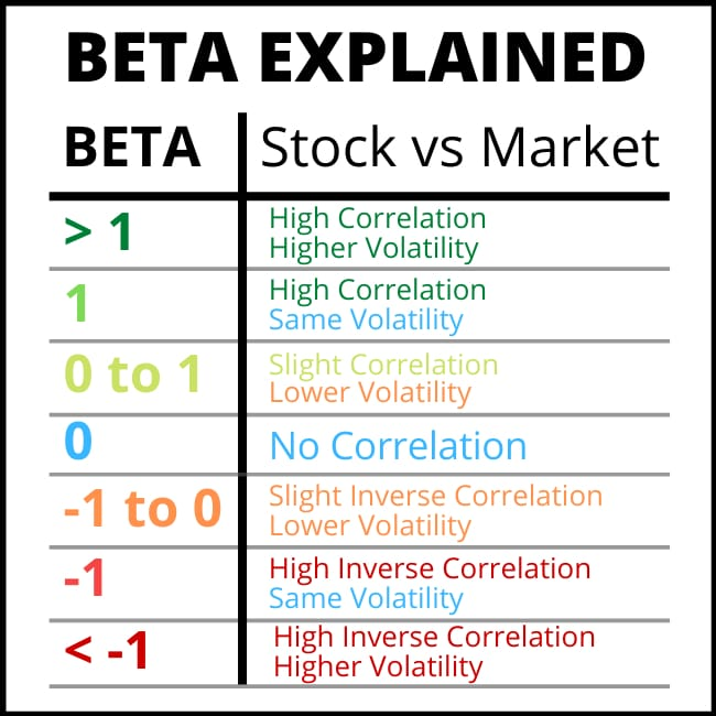 beta explained