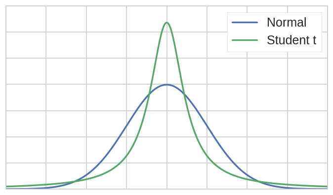 Normal vs Studen T Distribution