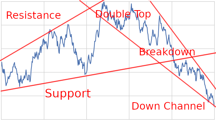 technical analysis is useless