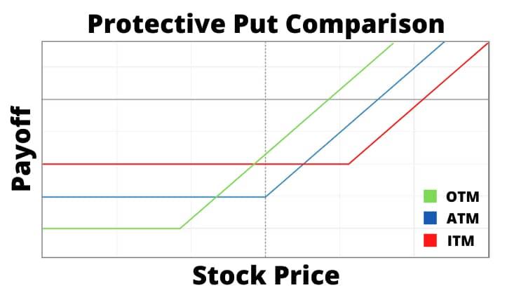 protective put comparison