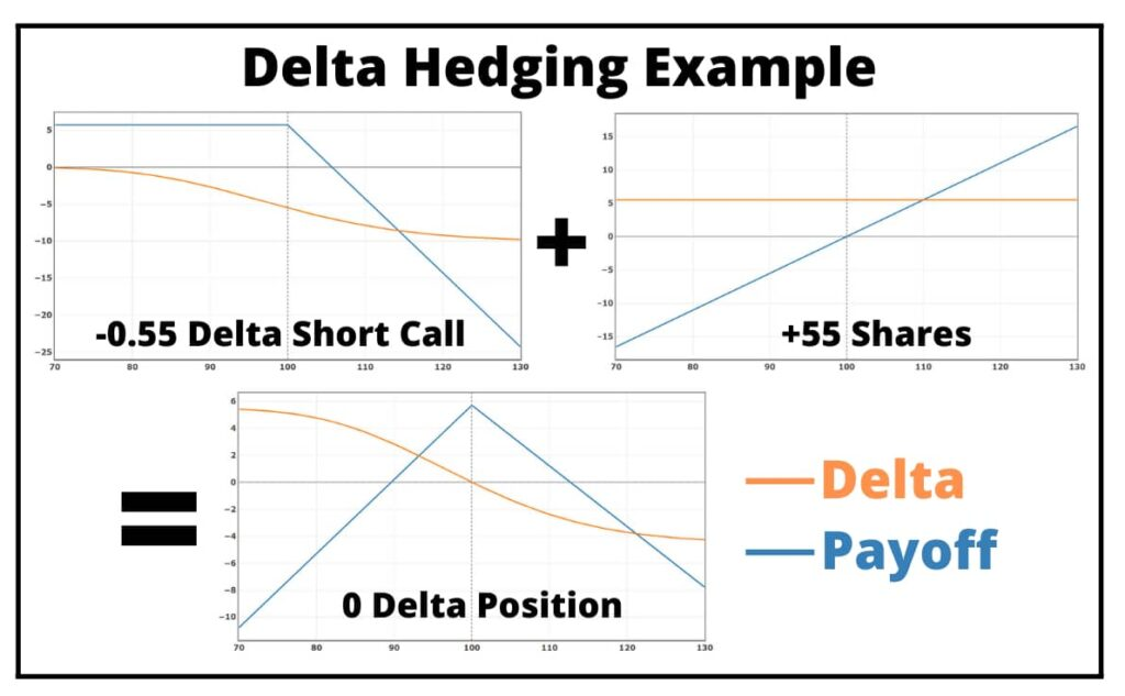 delta hedging example