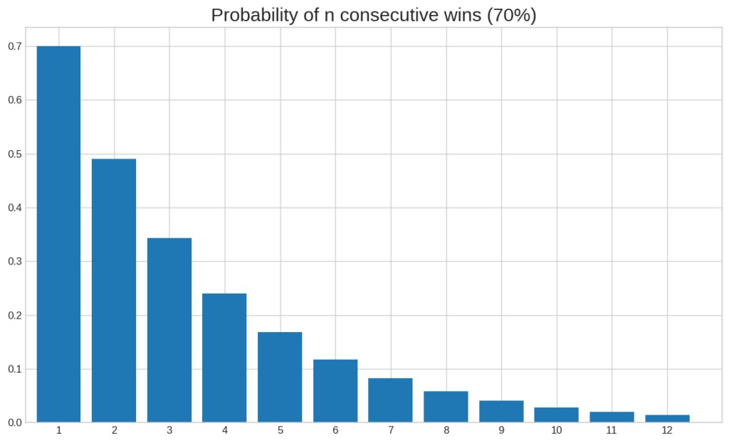 probability of winning streak