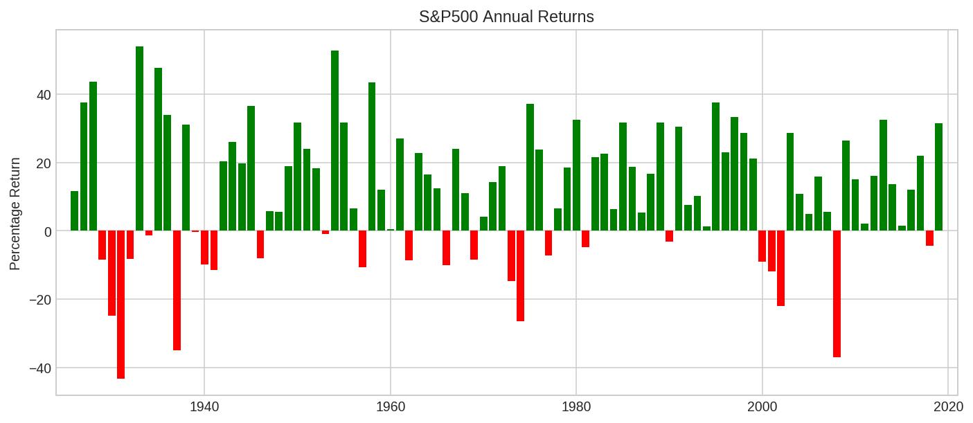 S&P500 annual returns