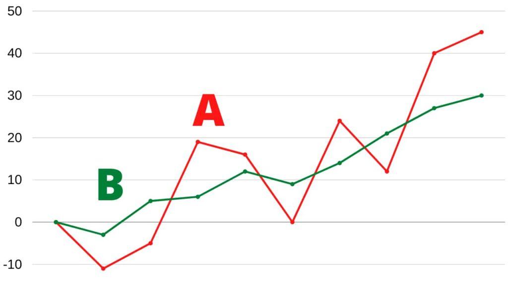 volatility vs return